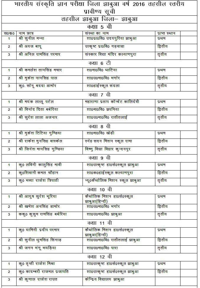 Gayatri-Parivar-Shantikunj-Haridwar-Sanskrati-Gyan-Exam-Result-Declared-Today-अखिल विश्व गायत्री परिवार शांतिकुंज हरिद्वार द्वारा आयोजित भारतीय संस्कृति ज्ञान परीक्षा के परिणाम घोषित