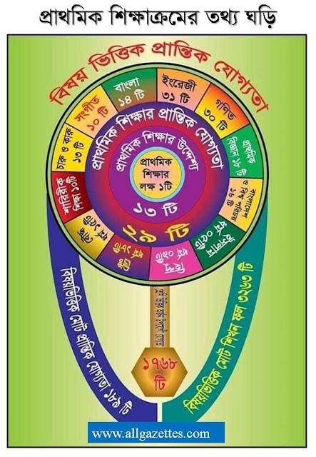 প্রাথমিক শিক্ষাক্রমের তথ্য ঘড়ি-Primary Curriculum Data Clock.