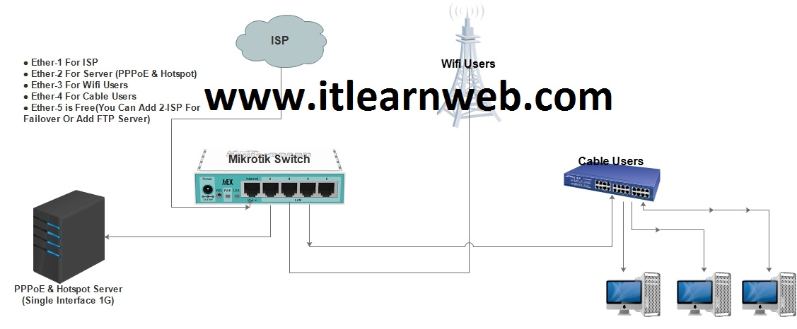 October 2016 - ISP Learn (Routers & Switches)