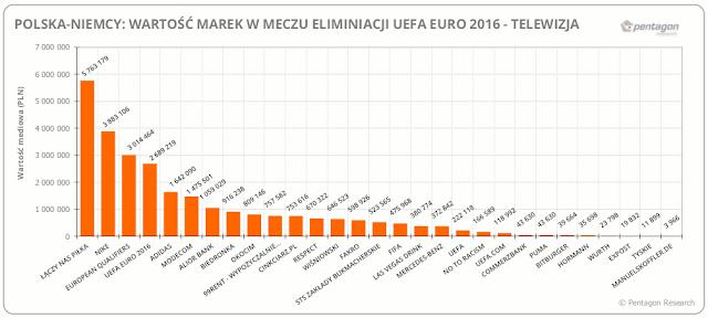 Wartość medialna marek podczas meczu Polska - Niemcy - źródło: Pentagon Research