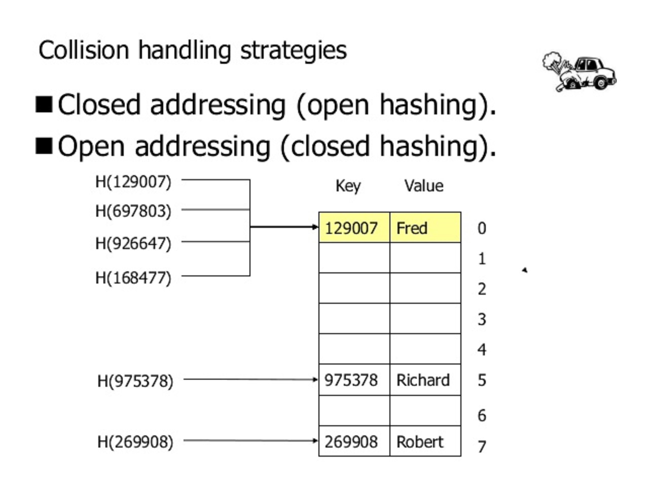 How does Java HashMap or LinkedHahsMap handles collisions?
