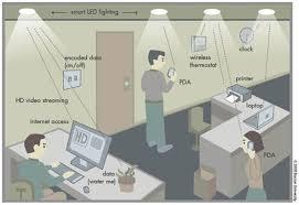 دخول الانترنت عن طريق المصابيح