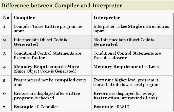 C For All Give The Difference Between Compiler And