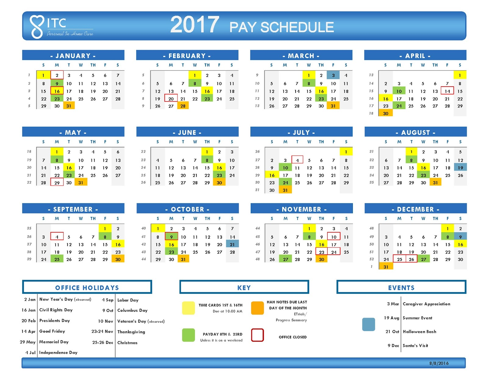 Va pay dates in Australia