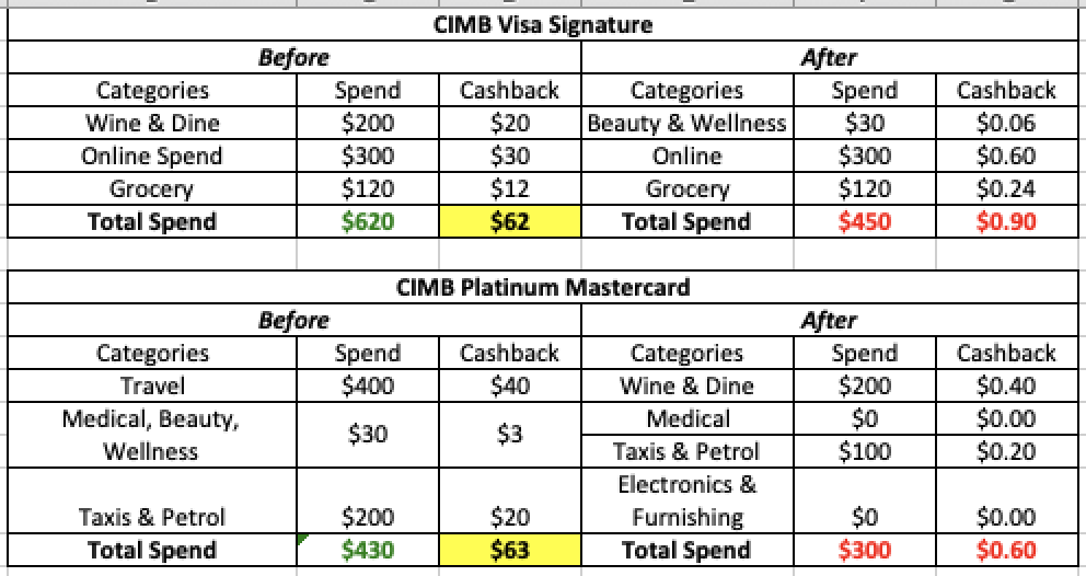 SG Budget Babe: Goodbye CIMB, Here's the next best Credit Cards in