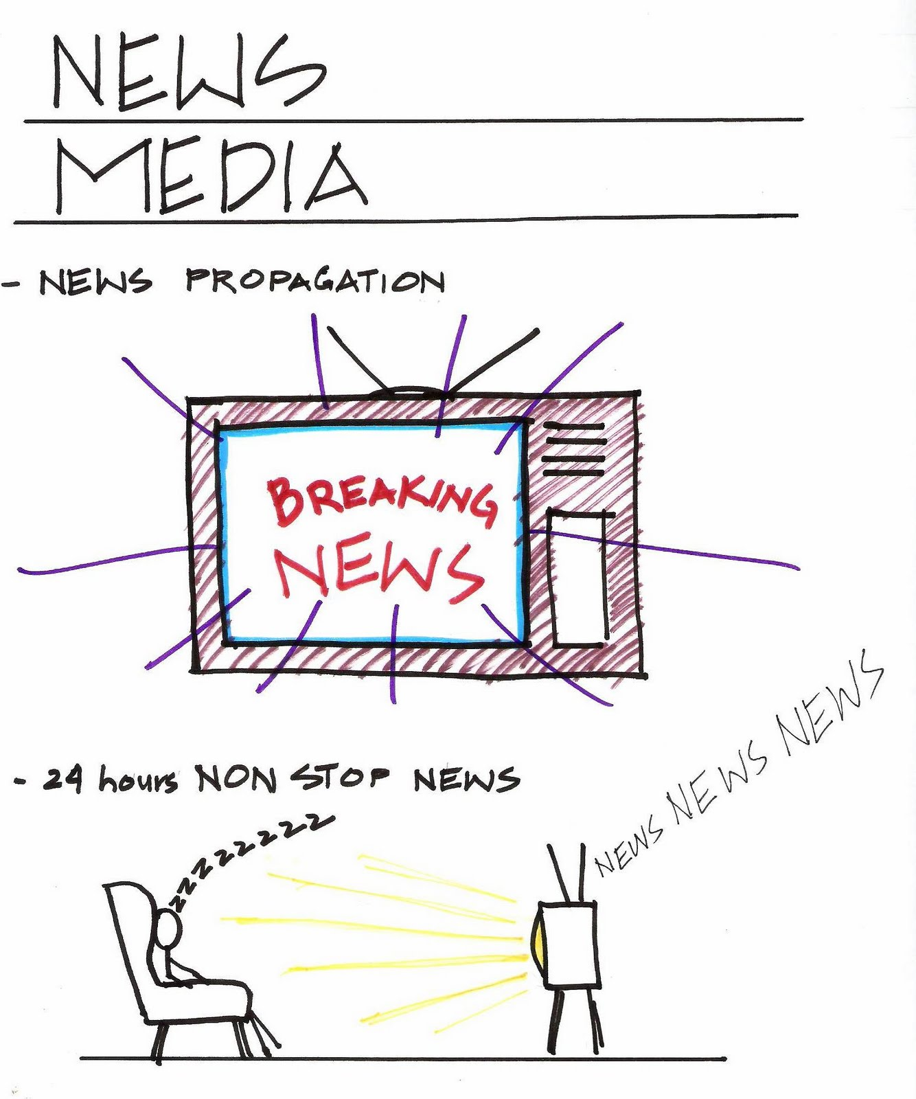 Evolution of mass media through the 20th century