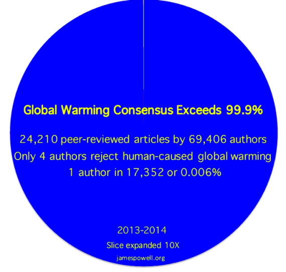 Powells-climate-change-agreement-numbers-570×543.png