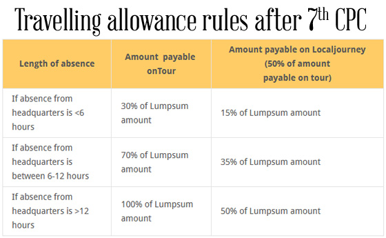 Travelling-allowance-rules-after-7thCPC