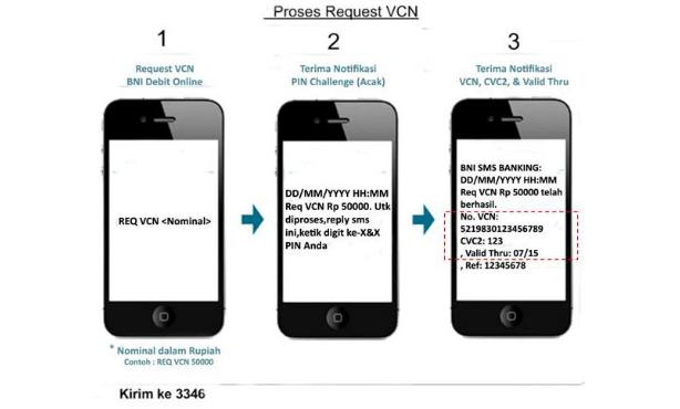 Cara Mendapatkan VCN Melalui SMS Banking