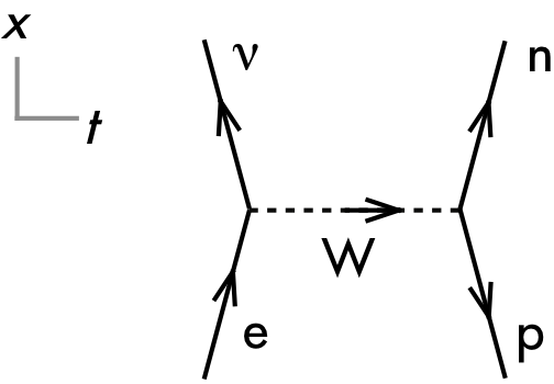P dogs blog boring but important physics final exam question discuss why this feynman diagram is invalid explain your reasoning using the properties of feynman diagrams particles and antiparticles and interactions ccuart Choice Image