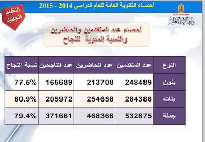 موقع وزارة التربية والتعليم/ ظهرت الان نتيجة الثانوية العامة 2016  برقم الجلوس