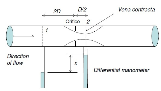 DISCHARGE THROUGH ORIFICE METER - Mechanical engineering concepts and  principlesMechanical engineering concepts and principles