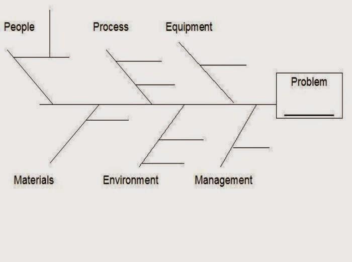 Diagram Sebab Akibat Fishbone   MARI BELAJAR BERSAMA :-)