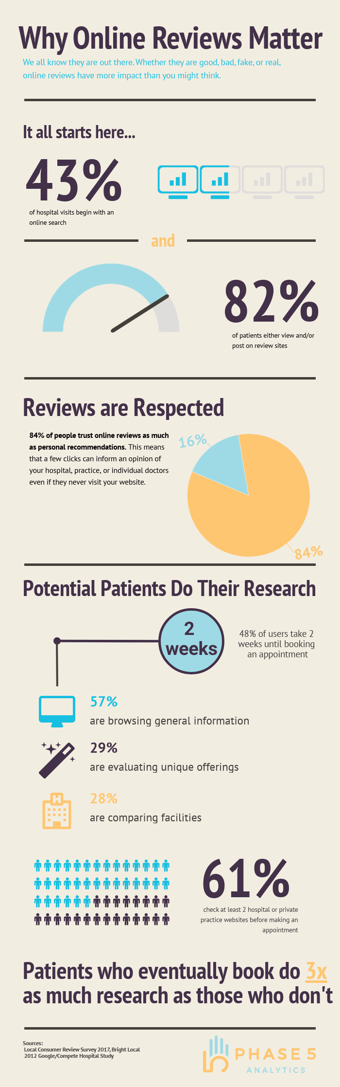 Why Online Reviews Matter #Infographic