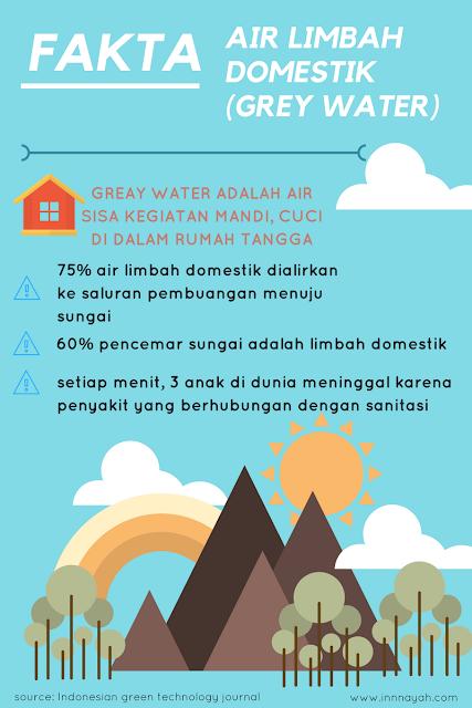 infografis air limbah domestik