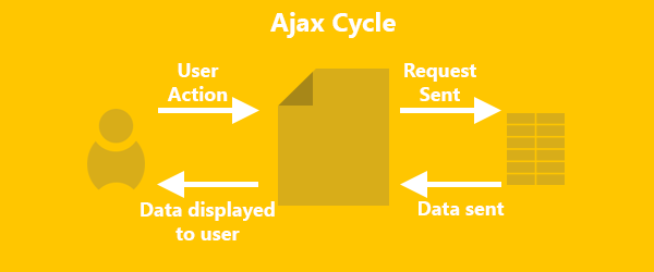 The ajax cycle