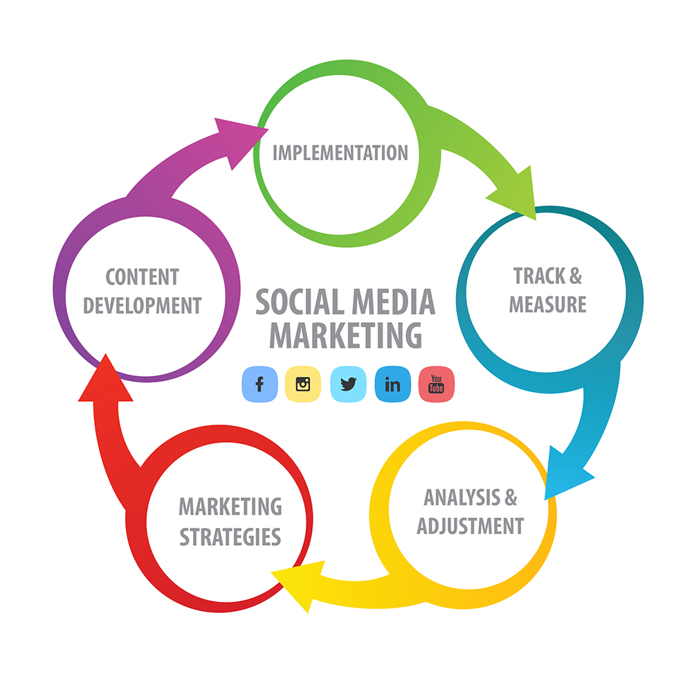 socialmedia-marketing-diagram.jpg