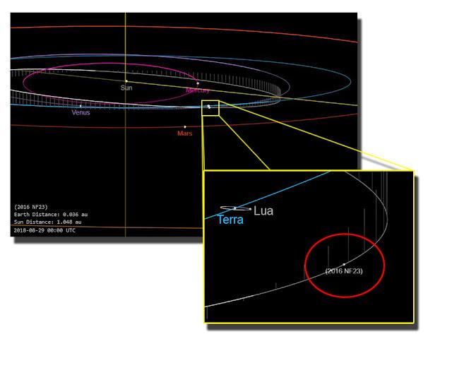 máxima aproximação asteroide 2016 NF23 - grafico