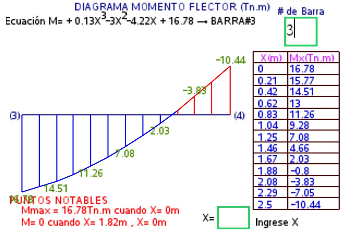 Dovas Ingeniera 80 English Version Bending Moment Diagram Calculator By Bar Calculation