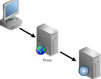 Squid Proxy Server Singapore