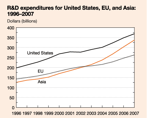 R&D expenditures for US, EU, and Asia
