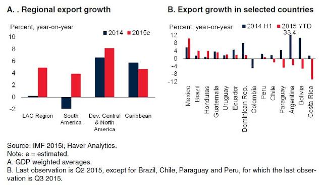 Figure 4: Exports