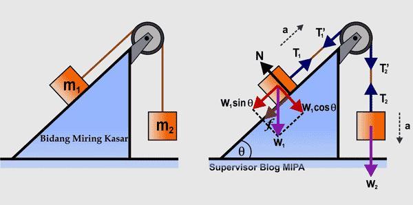 menentukan rumus percepatan dan gaya tegangan tali pada gerak benda yang dihubungkan tali melalui sebuah katrol di bidang miring kasar