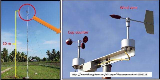 Anemometer pengukur arah dan kecepatan angin