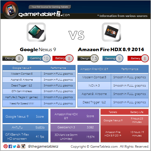 Google Nexus 9 vs Amazon Fire HDX 8.9 (2014) benchmarks and gaming performance