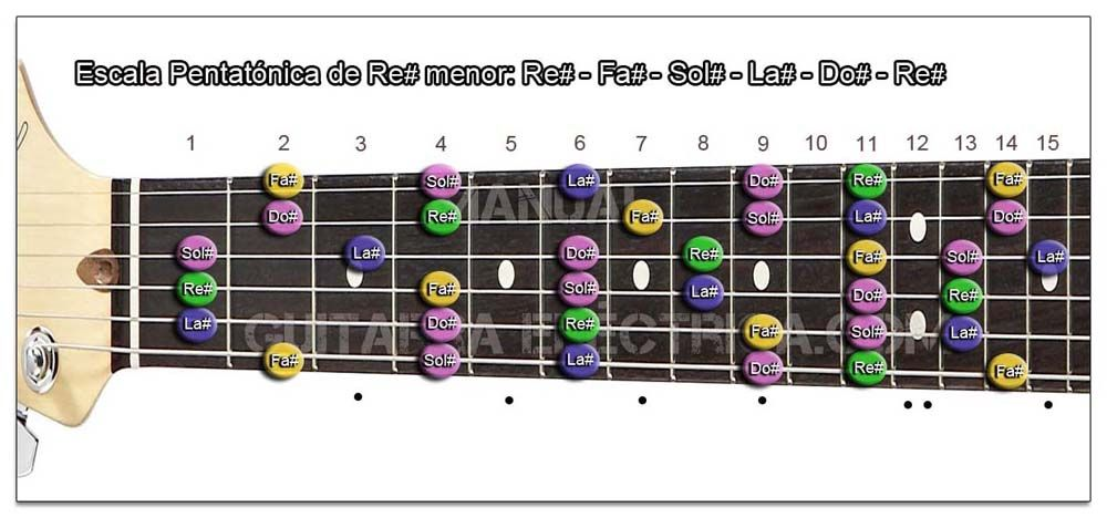 Escala Guitarra Re sostenido menor Pentatónica - D# m