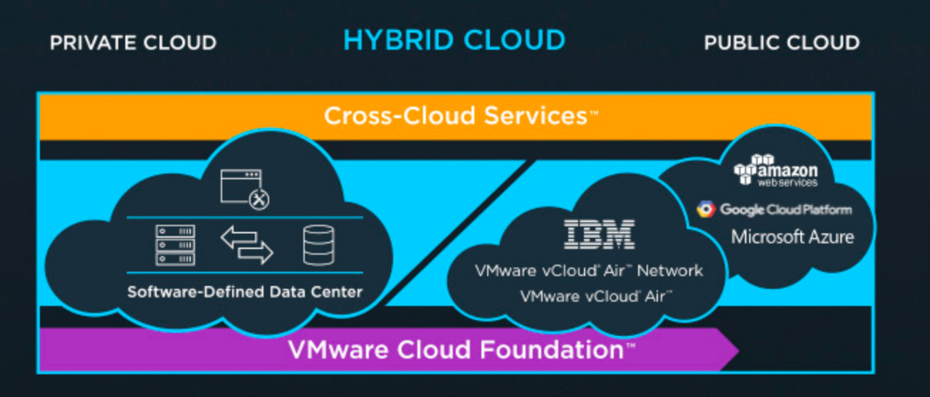 Just Another It Blog Vmware Is All About Choices