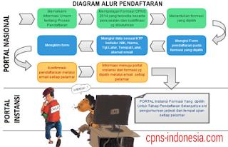Pendaftaran Online CPNS Di regpanselnas.menpan.go.id 2015-2016