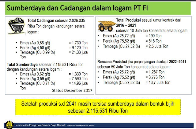 Sumber daya dan cadangan bijih Freeport Indonesia