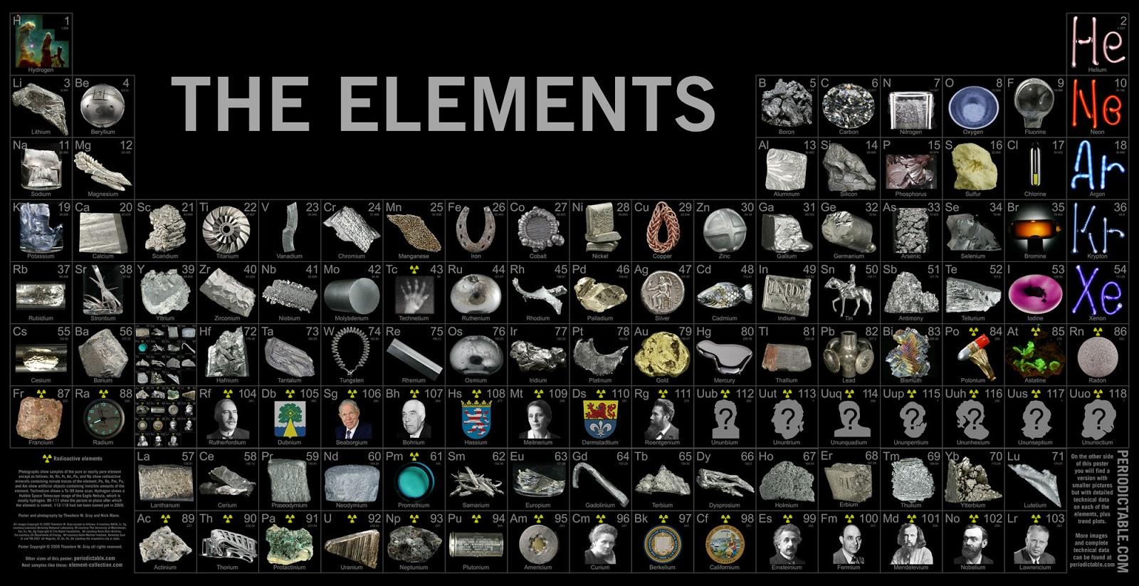 Loteria tabla periodica elementos quimicos medison scam la he visto en la pgina de facebook de i fucking love science a la urtaz Images