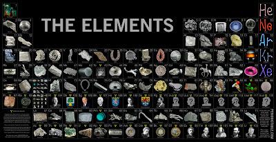 Resultado de imagen de elementos quimicos