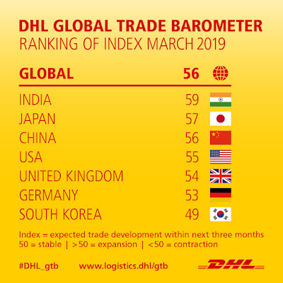 DHL apresenta Barómetro do Comércio Global