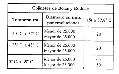 COJINETES DE BOLAS Y RODILLOS
