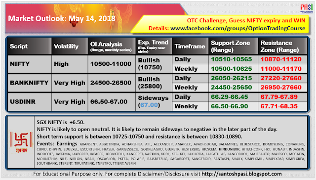 Indian Market Outlook: 20180514