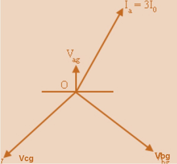 Directional earth fault protection etrical in the phasor diagram only 3i0 is shown as ib ic 0 and ia 3i0 for single line to ground fault ccuart Images