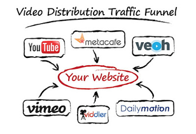 Video Submission Sites List 2016 | The Backlinks List