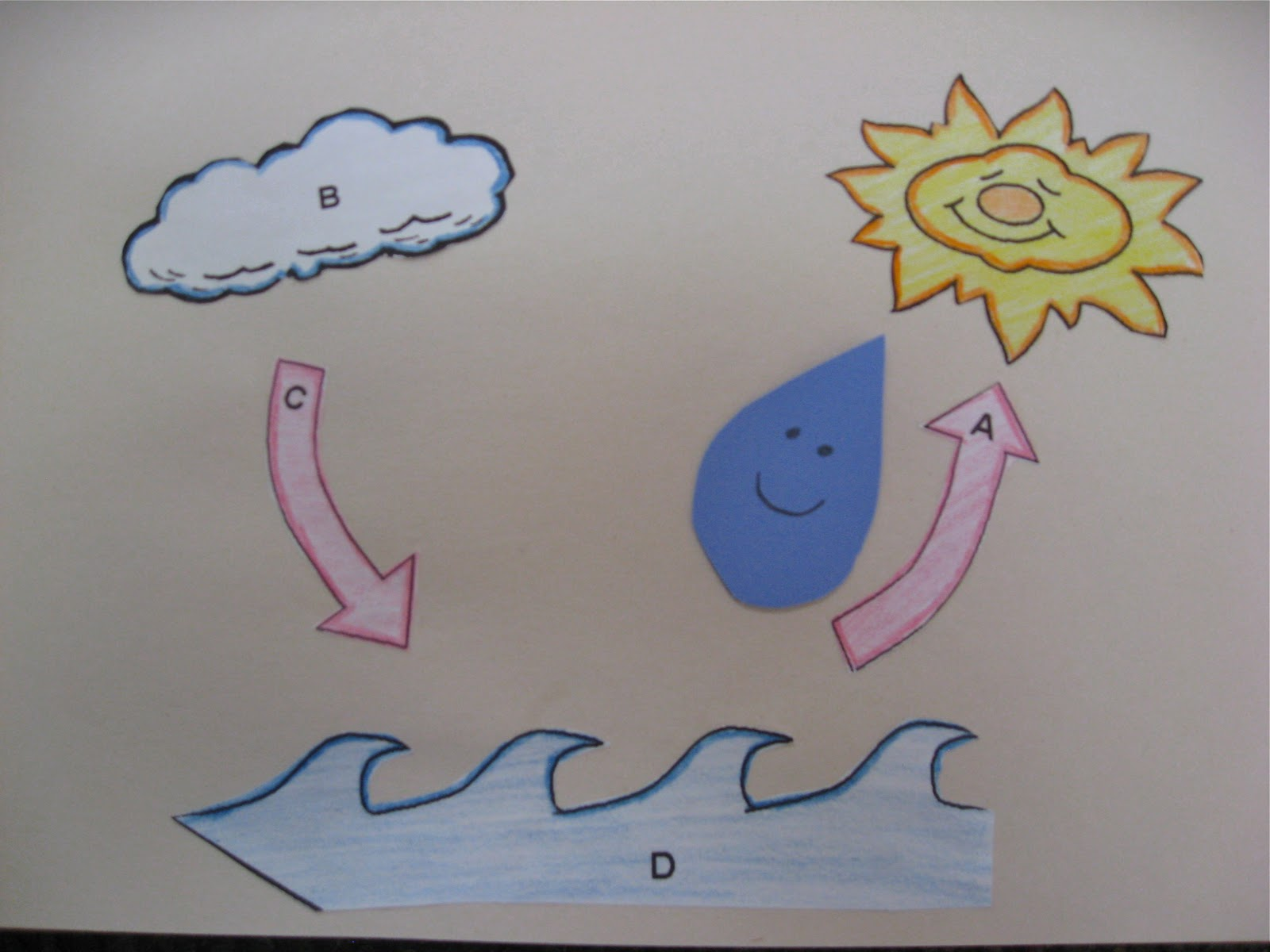 Journey To Josie Preschool Water Cycle