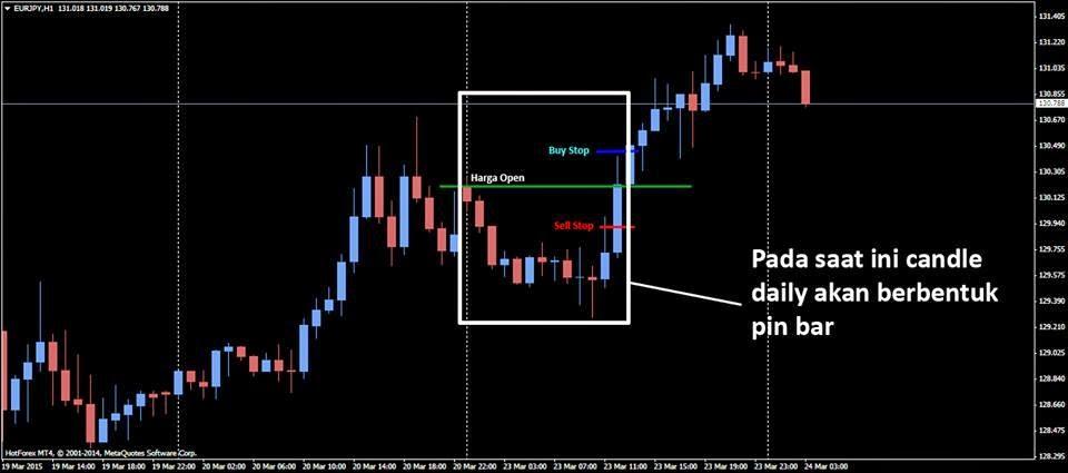 Jam berapa pasar forex eropa buka