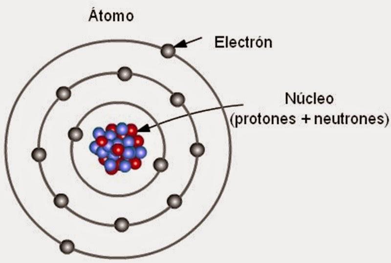 Modelos Atómicos Aciertos Y Errores Bohr Y Las órbitas