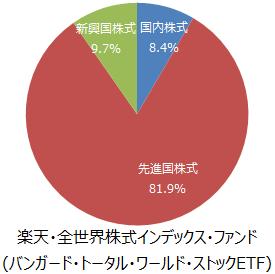 楽天・全世界株式インデックス・ファンド(バンガード・トータル・ワールド・ストックETF)地域別構成比