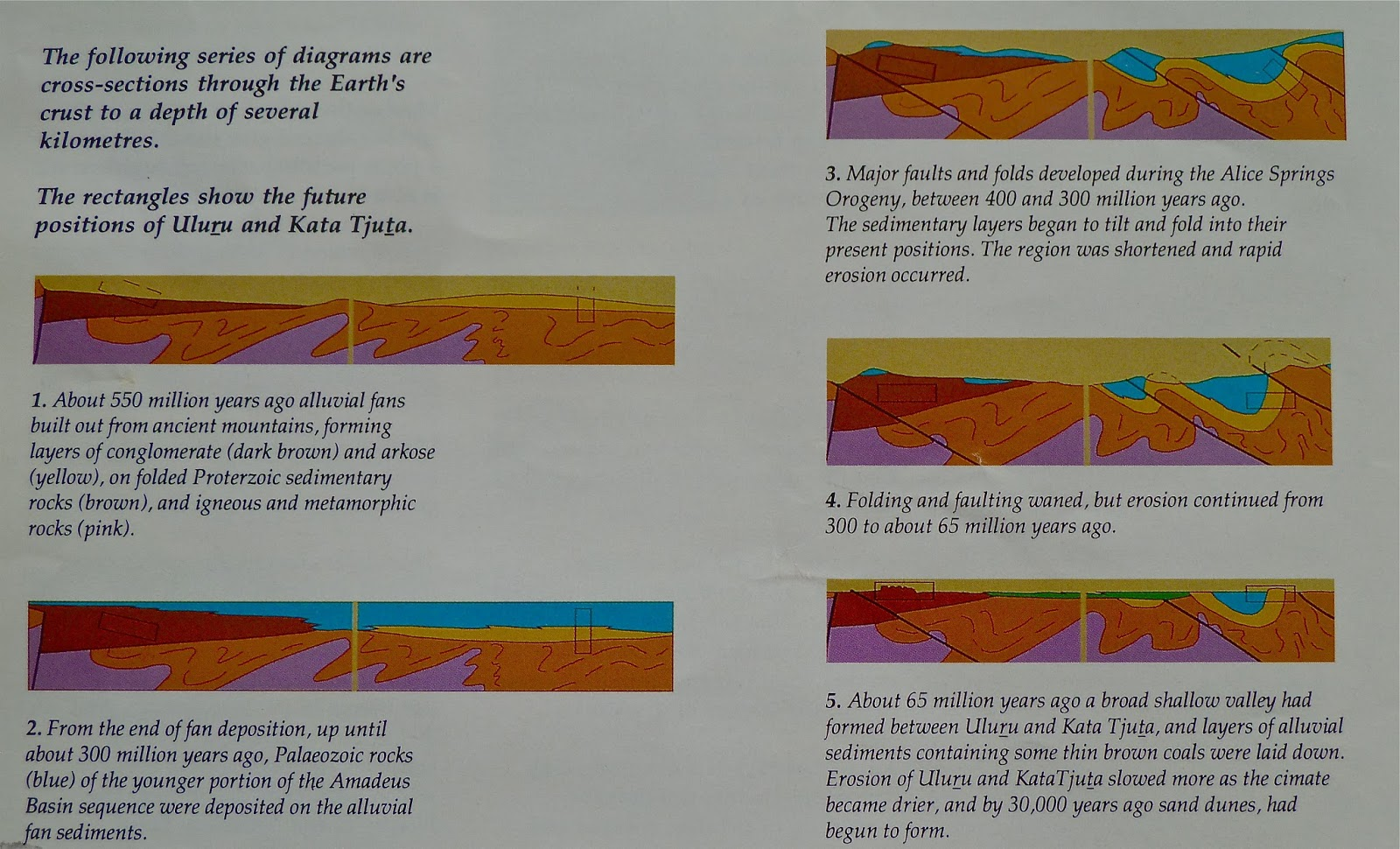 Diagram Of Dune Formation Roller Coaster Kinetic And Potential Energy Hey Jude In Brisbane Outback 3 Uluru Round The