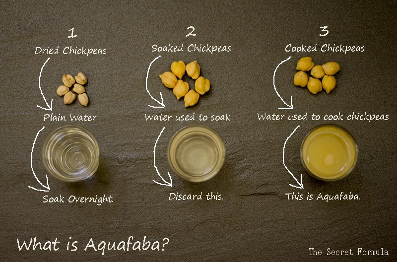 The Secret Formula How To Cook Chickpeas And Also In The