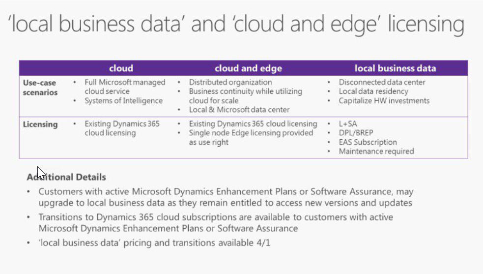 D365 Tech: Licensing and Pricing for Dynamics 365 - Finance and