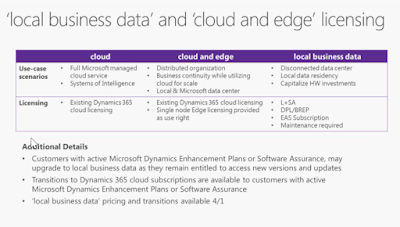 The information we received about pricing as it relates to cloud + edge and local business data deployments.