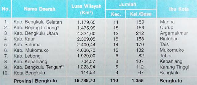 Gambar Tabel Data Wilayah administrasi Provinsi Bengkulu