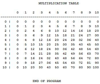 Free Programming Source Codes To All: Multiplication Table
